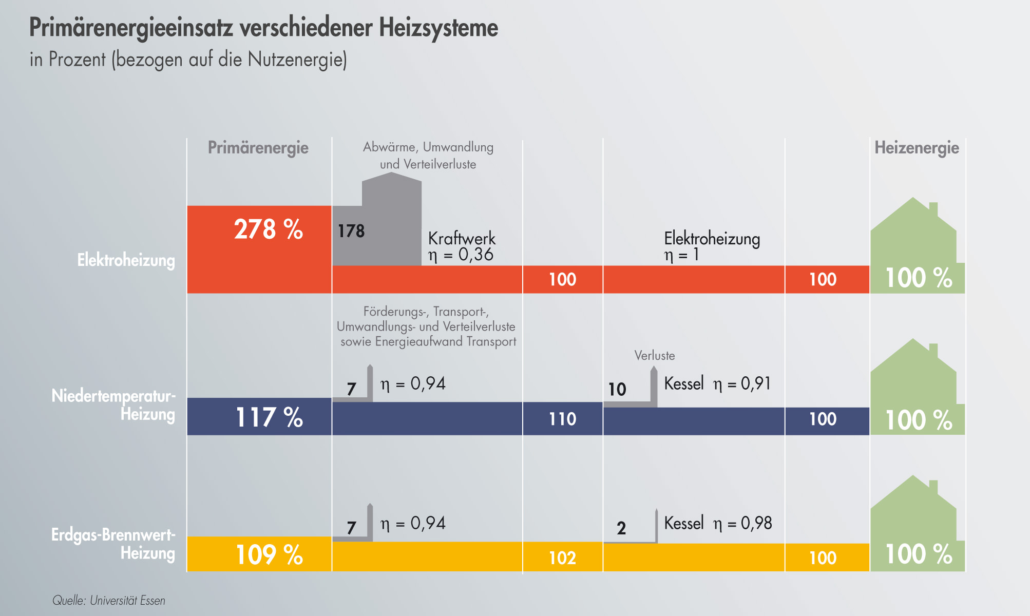 Primärenergiebedarf verschiedener Heizsysteme. Der Primärenergiefaktor für Strom gemäß EnEV beträgt mittlerweile 2,4 – doch die Relationen stimmen.