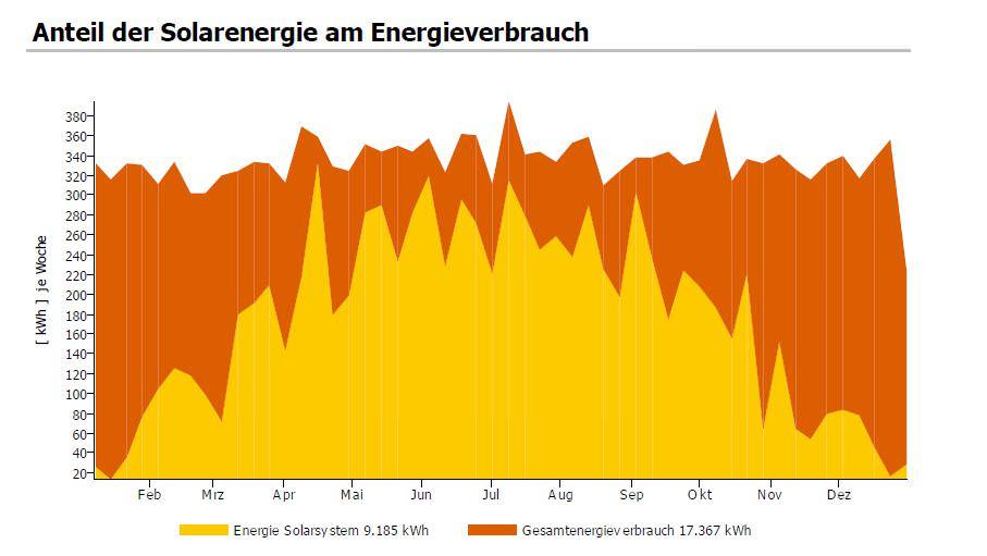 Anteil der Solarenergie am Energieverbrauch