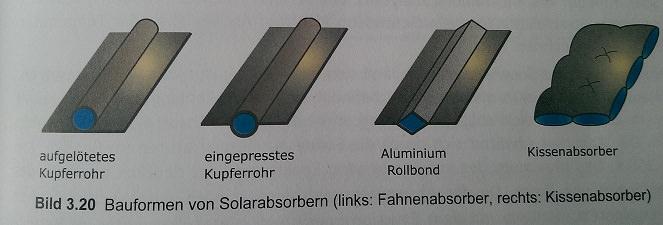 Bauarten von Solarabsorbern nach Quaschning