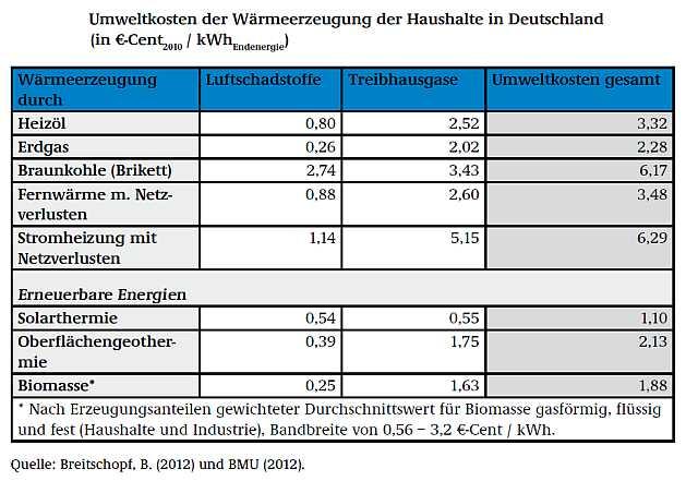 Umweltkosten der Wärmeerzeugung 2010