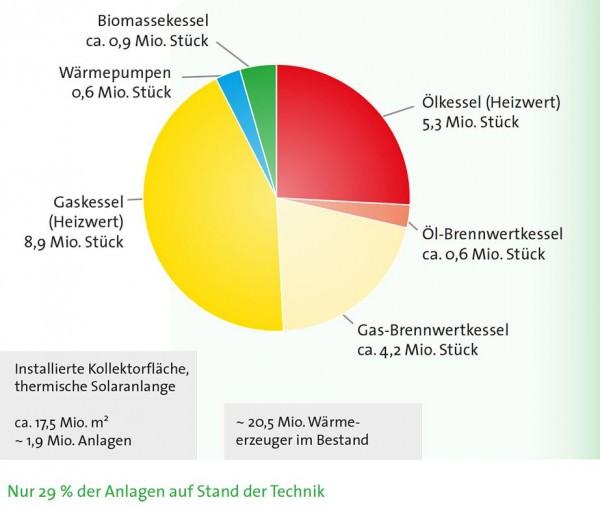 Gesamtbestand zentrale Wärmeerzeuger Deutschland 2013