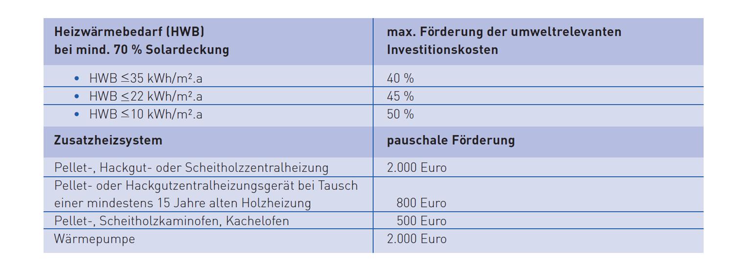Österreich: Förderung Solarhaus 2015
