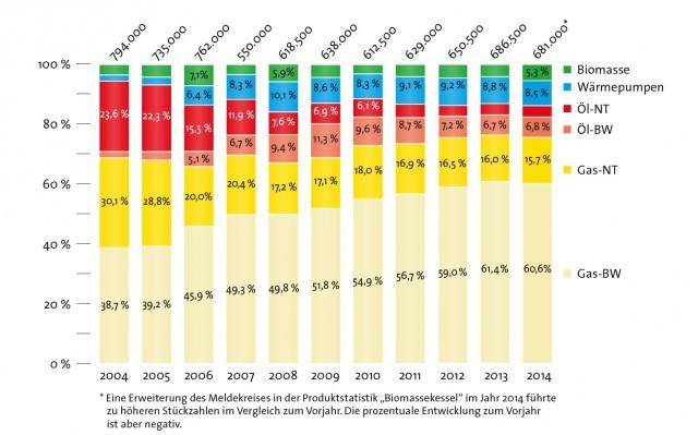 Absatz Wärmeerzeuger Deutschland von 2004 bis 2014