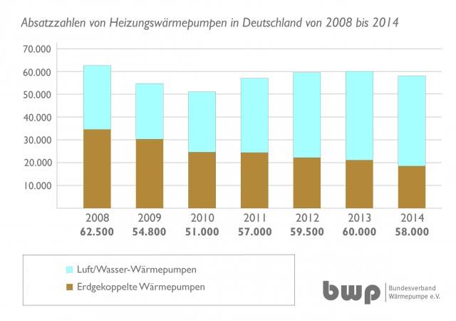 Leichter Rückgang, aber ungebrochener Trend: In Deutschland werden jedes Jahr um die 60.000 neue Heizungswärmepumpen eingebaut.