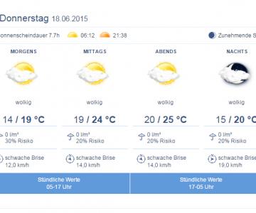 Wetter Aussichten Toulouse