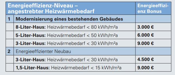 EnergieffizienzBonus Bayern