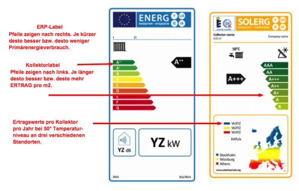 Vergleich ERP Label und Kollektorertragslabel