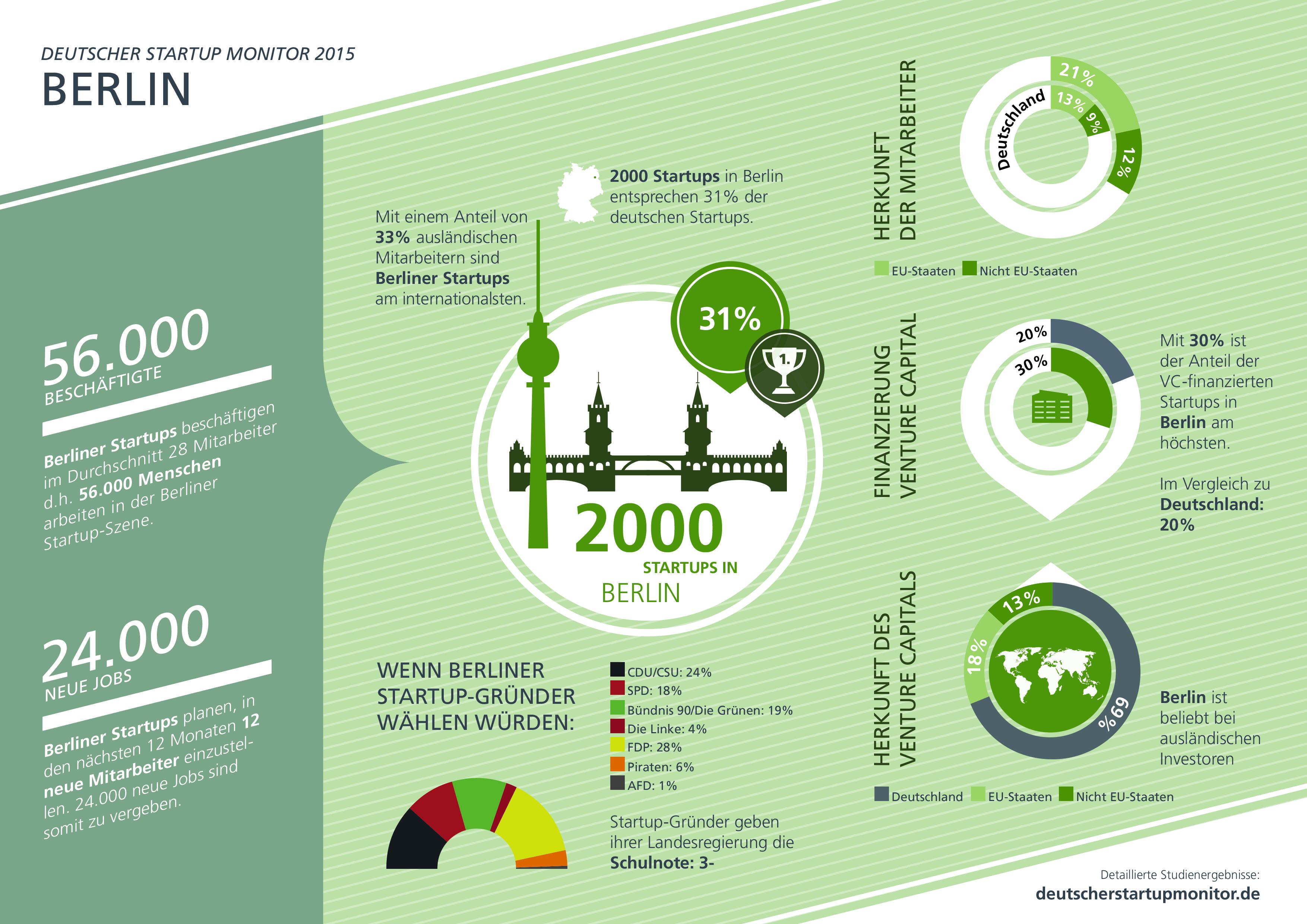 Startups aus Berlin Infografik