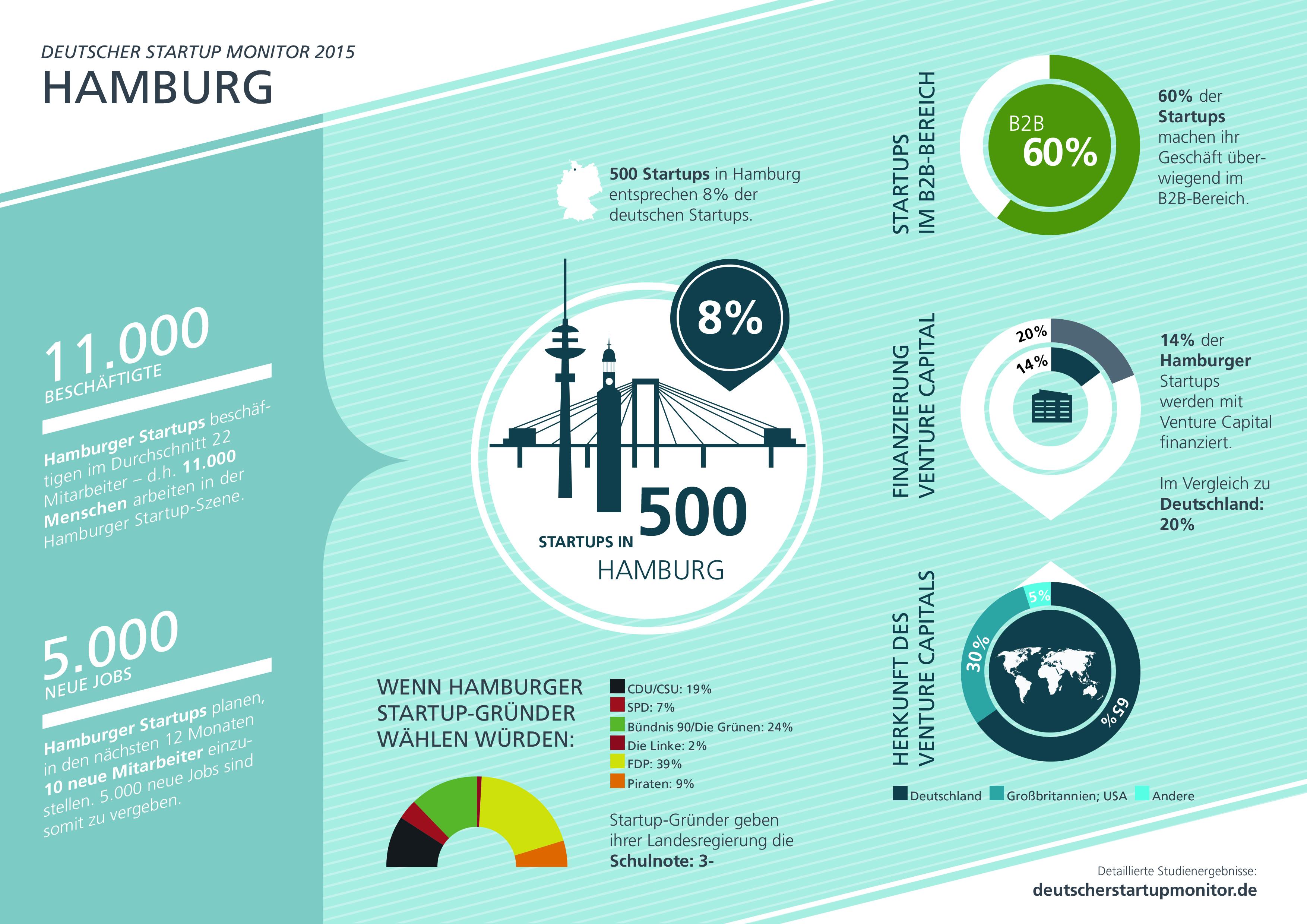 Startups Hamburg Infografik
