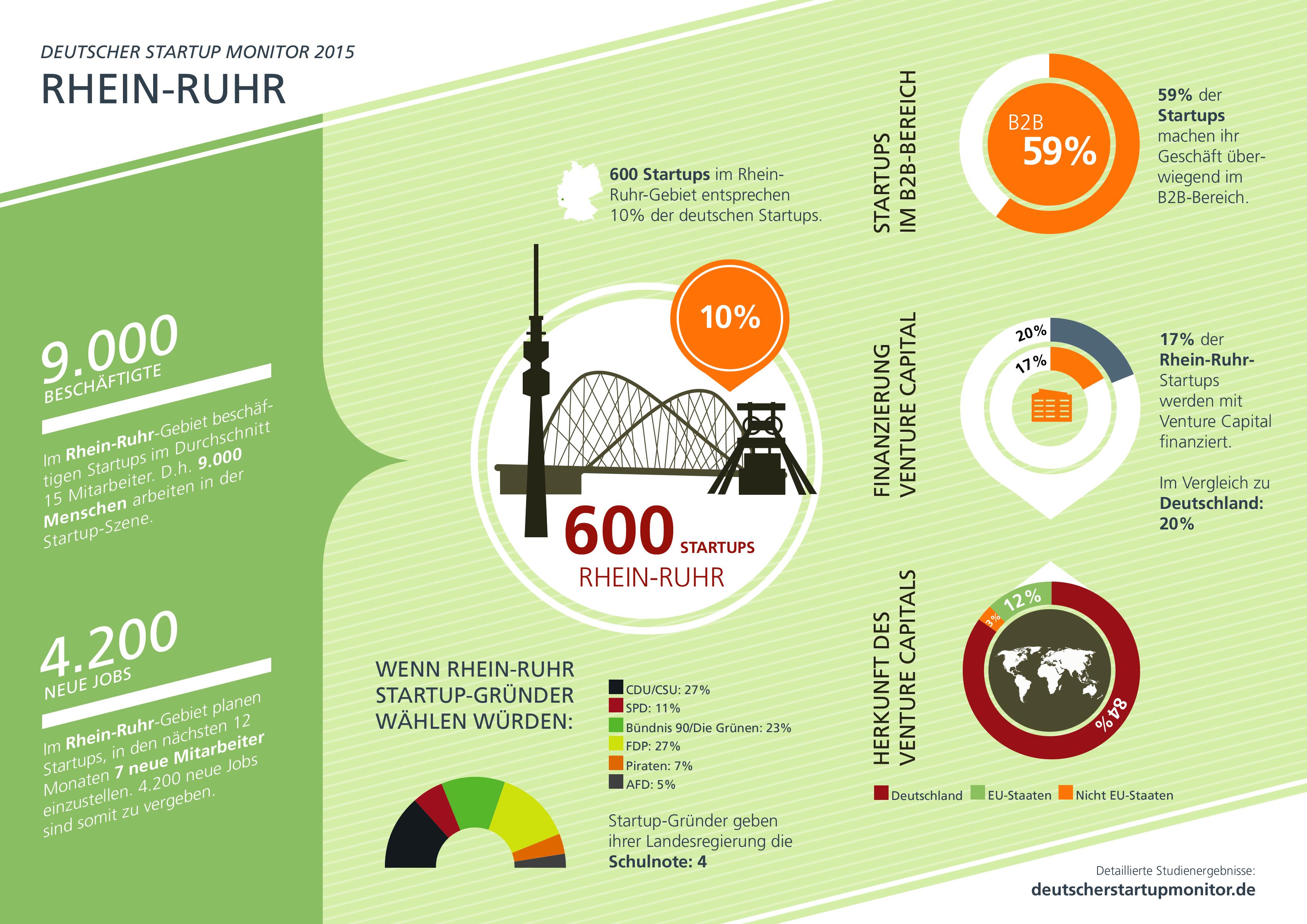 Startups RheinRuhr 2015