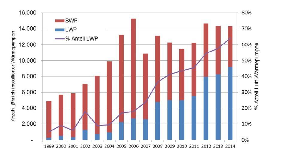 Entwicklung der Anzahl der Wärmepumpeninstallationen in Österreich, 1999 - 2014 (LWP: Luftwärmepumpen; SWP: sonstige Wärmepumpen) Quelle: e7 auf Basis Biermayr 2013