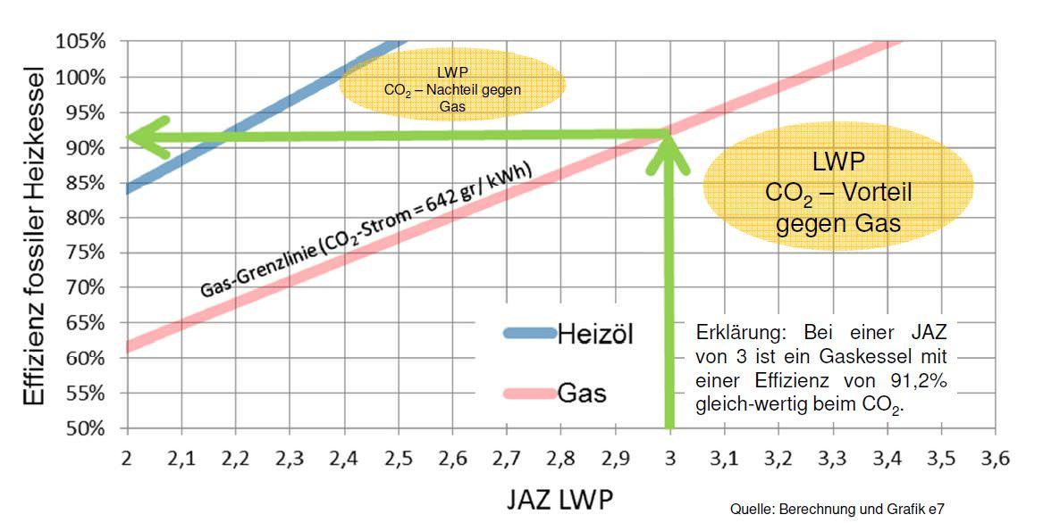 CO2 Vergleich: Luftwärmepumpe (LWP) gegenüber Gas bzw. Heizöl; JAZ = Jahresarbeitszahl Emissionsfaktor: 642 g CO2/kWh Quelle: Berechnung und Grafik e7