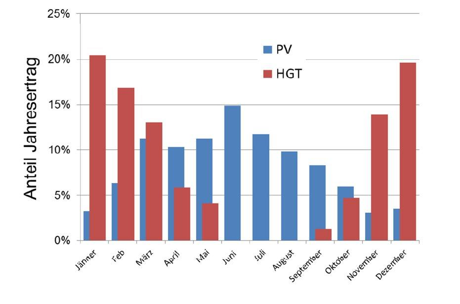 Verteilung der Jahreswärmenachfrage (HGT) und des Ertrags einer Photovoltaikanlage (PV), realer Standort, 2014 Quelle: e7 Berechnungen 2015