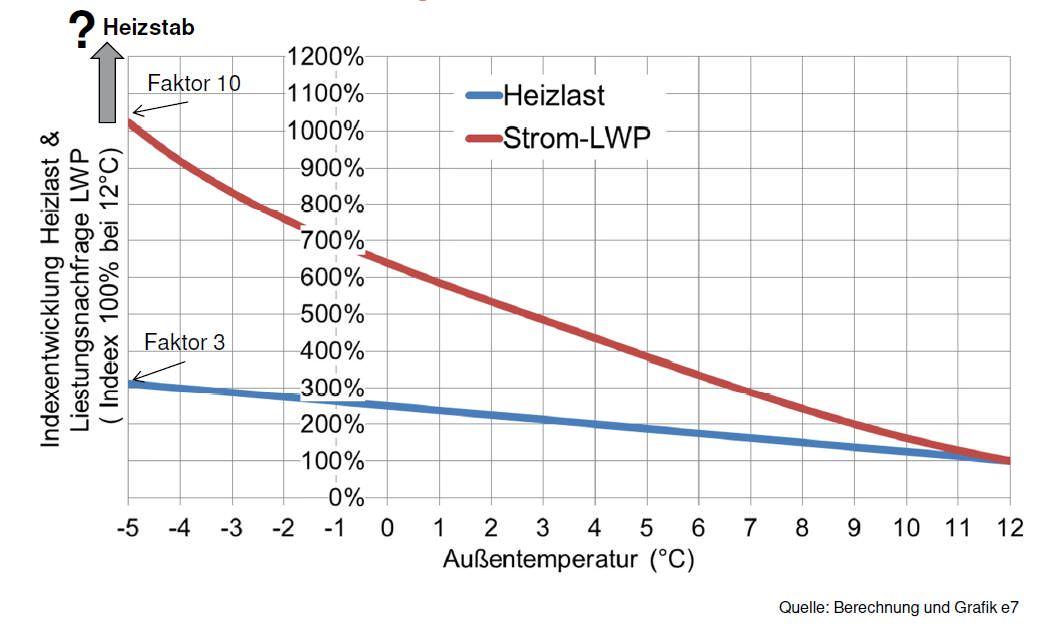 Stromverbrauch Luftwärmepumpe in Abhängigkeit von der Außentemperatur (°C) Quelle: Berechnung und Grafik e7