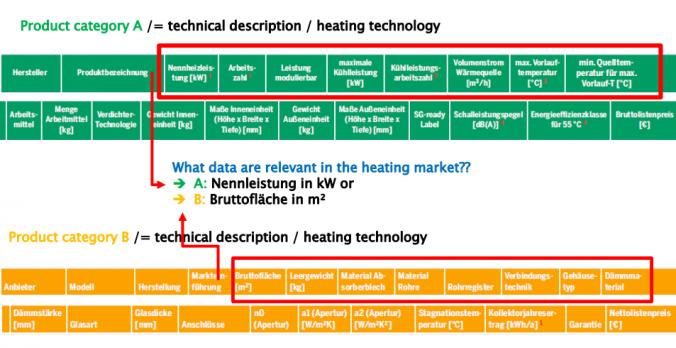 Beschreibungen Solarthermie vs. Wärmepumpe