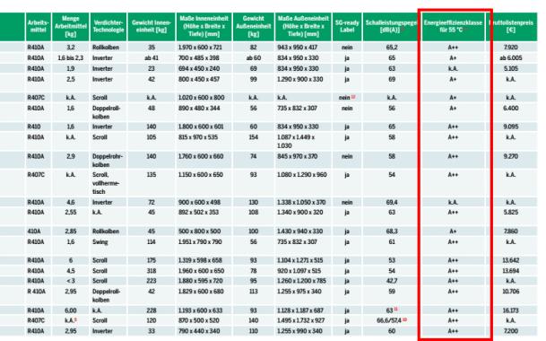Produktdaten Kollektoren vs WP ... für Artikel ... SOLERGY ... cornelia.daniel dachgold.at Dachgold Mail