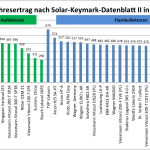 Die erste Liste der Solarkollektoren für 50°