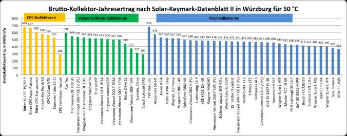 Solarkollektoren-Vergleich-50 Grad