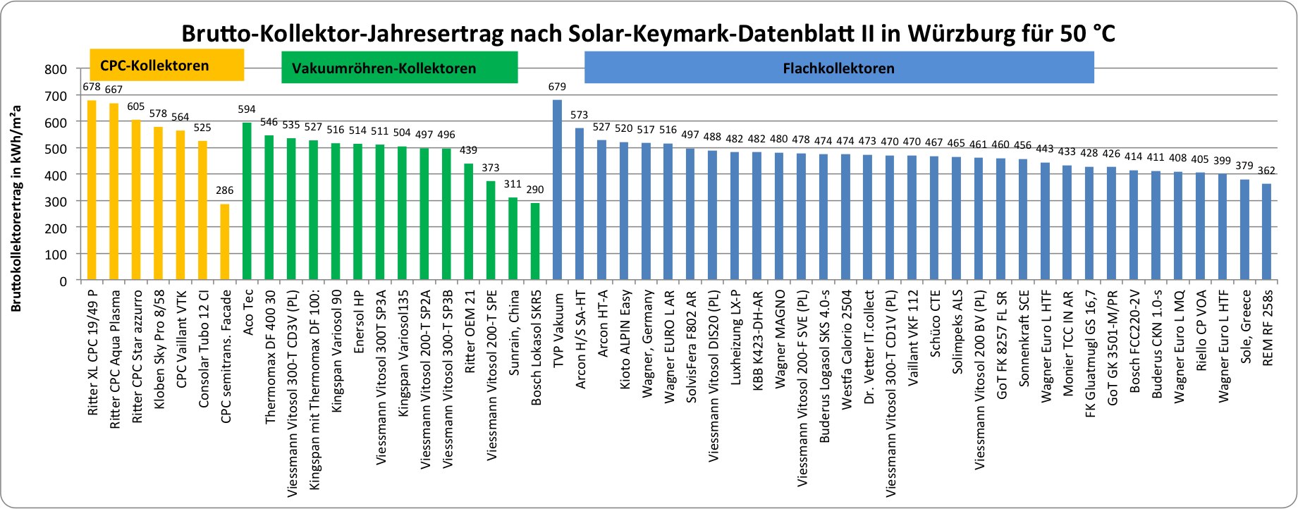 Die Erste Liste Der Solarkollektoren Fur 50