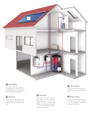 systemhaus-solarthermie