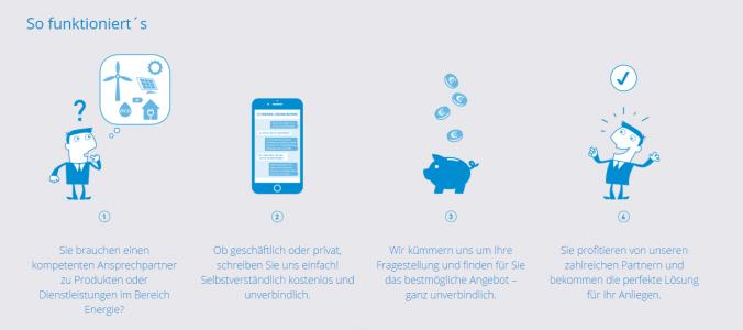 Der energieAssistent der energielösung.Bayern-Plattform einfach erklärt. Screenshot: energielösung.bayern GmbH