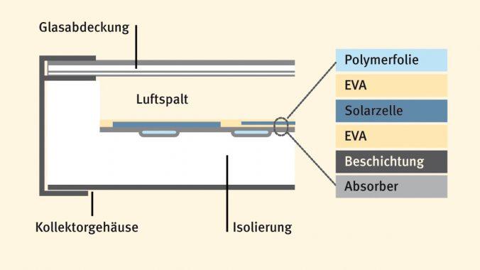 Hybridkollektor Schema Fraunhofer ISE