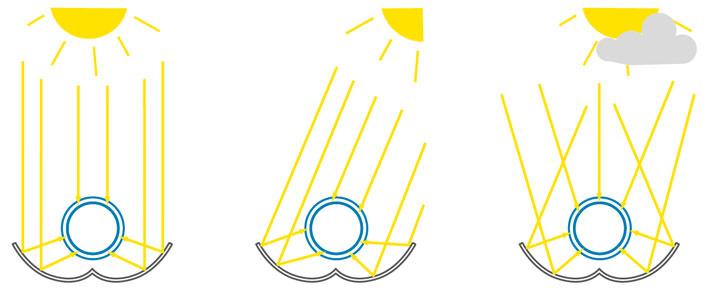 CPC-Prinzip bei Röhrenkollektoren