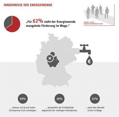 62 Prozent der Deutschen sehen Bundesregierung als Ausbremser der Energiewende. Grafik: Stiebel Eltron