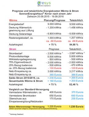 prognostizierte-und-tatsaechliche-energiekosten