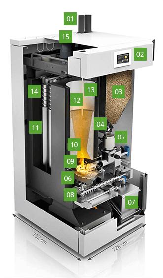 Holzpellets-Brennwertkessel Innenleben: hier der PELEO Optima von Hersteller Paradigma. Grafik: Paradigma