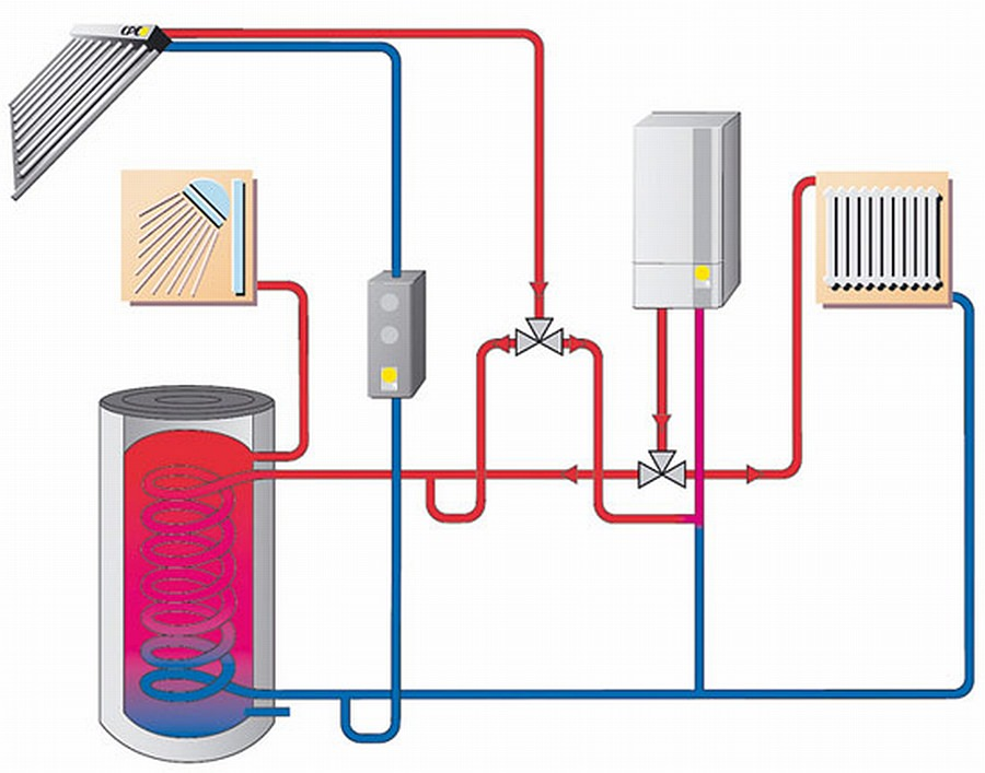 Paradigma, Schema einer solarthermischen Anlage