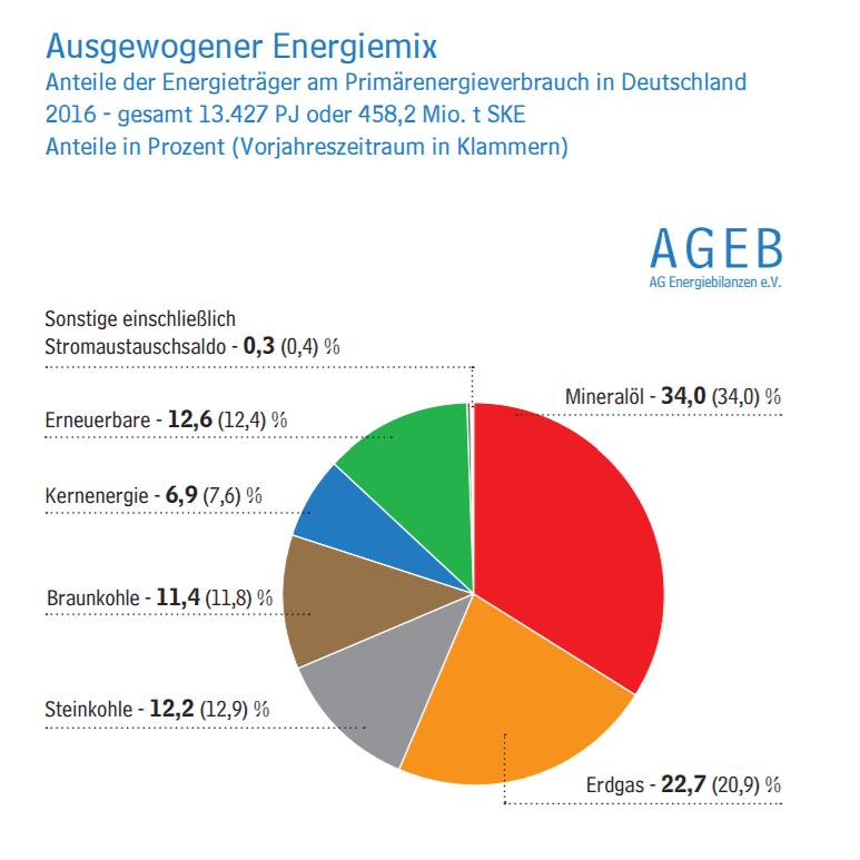 Energiebilanz und Energiemix als Tortendiagramm