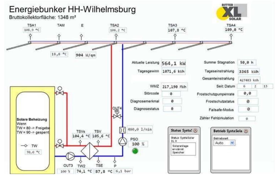 Einspeisung in heißen Speicher. Grafik: Ritter XL Solar