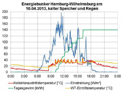 Einspeisung bei Regenwetter in den kalten Speicher. Grafik: Ritter XL Solar