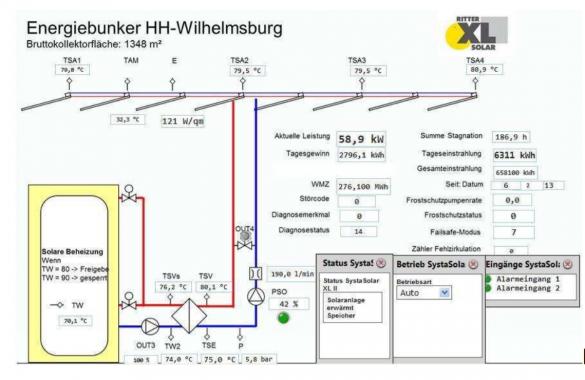 Anlagenschema des Hamburger Energiebunkers vom 1. August 2013 nach Sonnenuntergang. Grafik: Ritter XL Solar