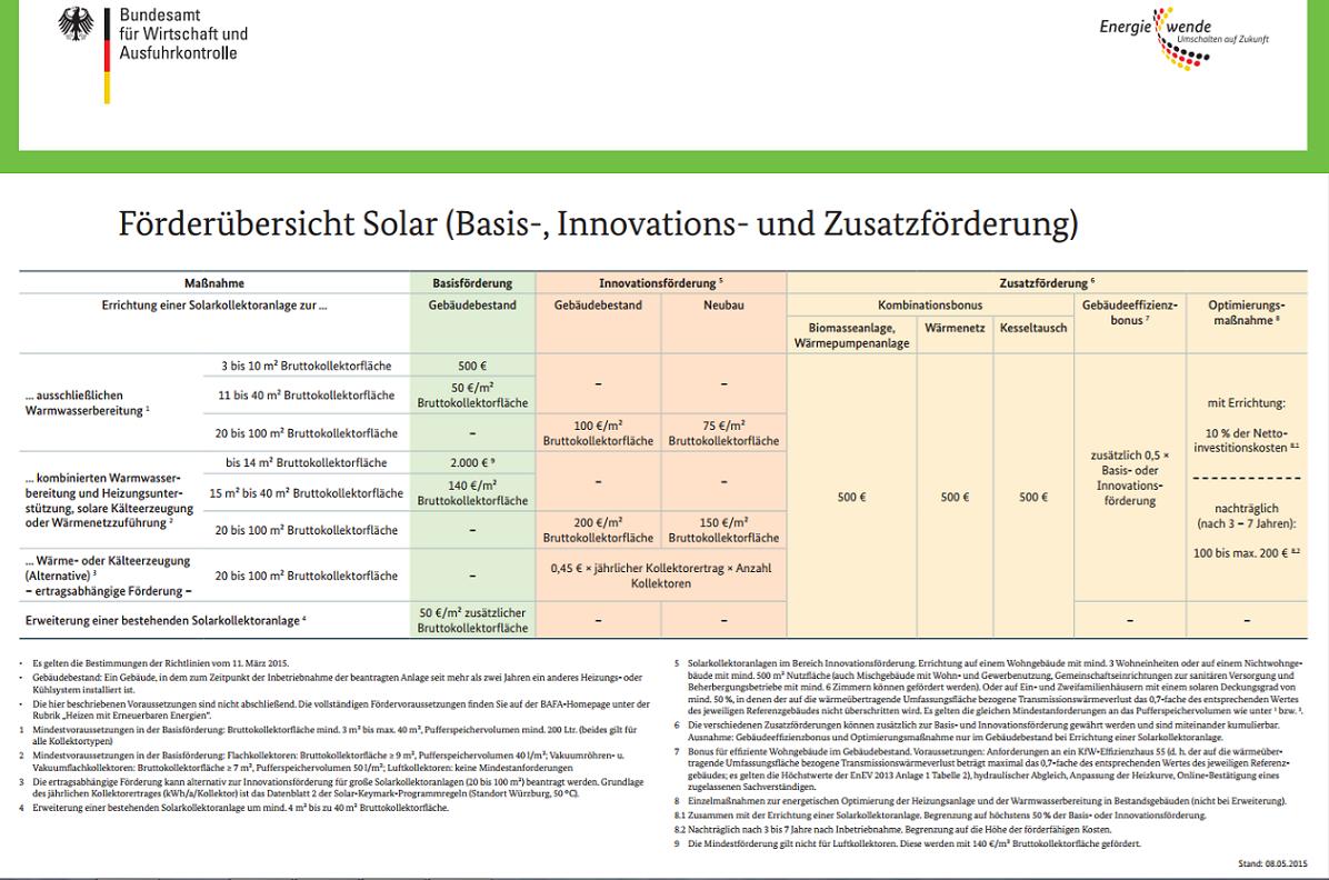 BAFA Fördergelder für Solarthermie 2017