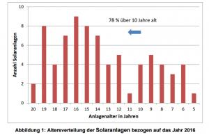 So alt waren dei Solarthermieanlagen 2016 Langzeitstudie HSD
