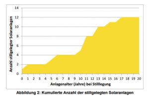 Kumulierte Zahl stillgelegter Solaranlagen