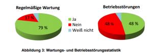 Statistische Auswertung von Wartung und Betriebsstörung