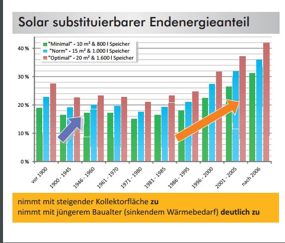 Solar substituerbarer Endenergieanteil