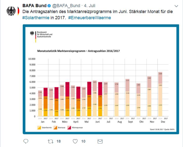 BAfA Tweed Solarthermie-Antragszahlen im Juni auf Jahreshöchstwert: MAP Förder-Anträge 2017