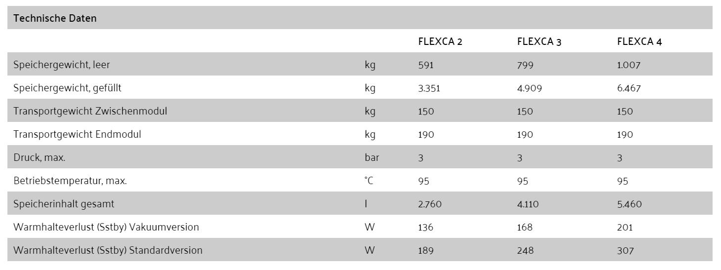 Technische Daten Großpufferspeicher FLEXCA von Paradigma
