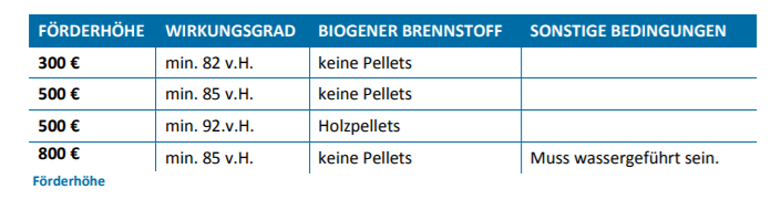 Förderhöhe 1000 effiziente Öfen Rheinland-Pfalz