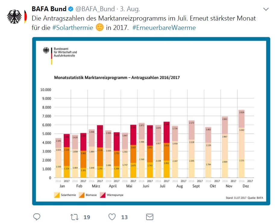 BAfA twittert Jahreshöchstzahlen für Solarthermie-Förderanträge.