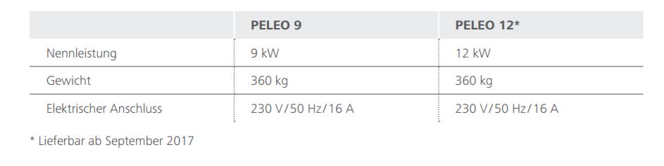 Tabelle mit Kenndaten des Paradigma-Pelletkessels PELEO