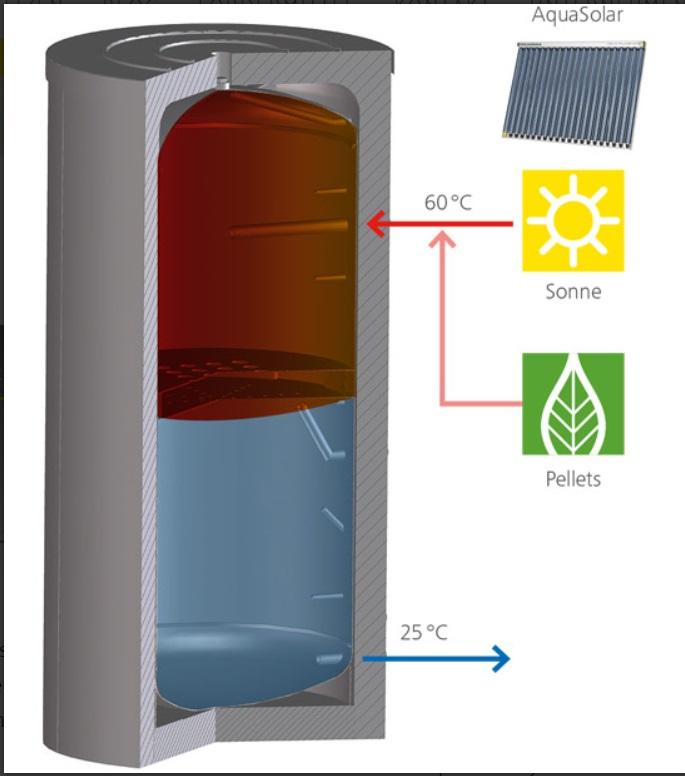 Wärmequellen für neuen Pufferspeicher Aqua EXPRESSO HF