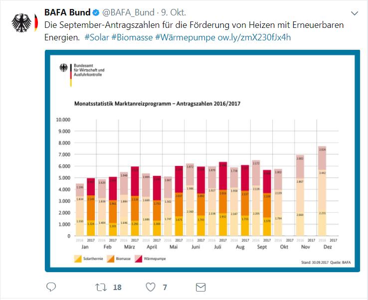 BAfA-Antragszahlen für Erneuerbare September 2017
