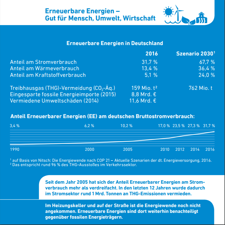 Faktenkarten der AEE 2017