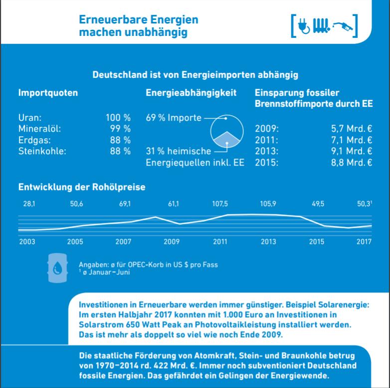 AEE-Faktenkarte 2017 Rohölpreise