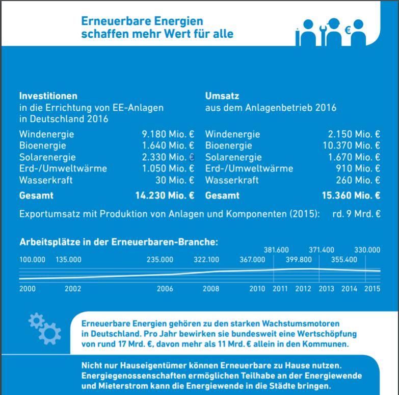 AEE-Faktenkarte Mehrwert dank EE